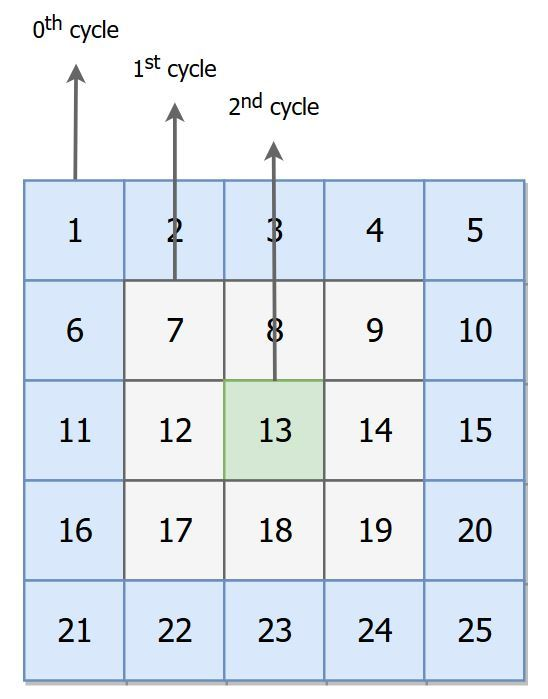 Matrix Rotation Clockwise