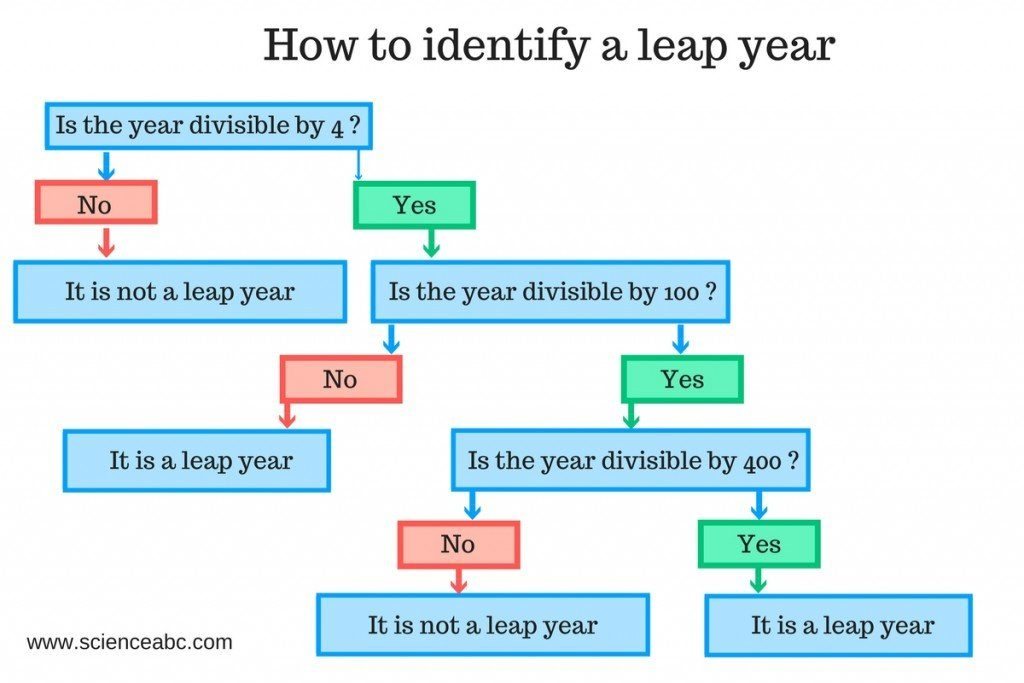 leap year python identify