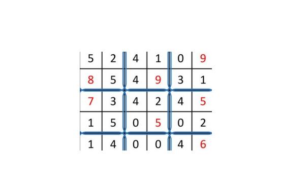 Matrix of RGB value - CNN