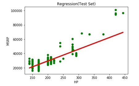 X_test vs y_test with regression line graph