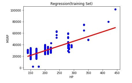 X_train vs y_train scatterplot with best-fit regression line