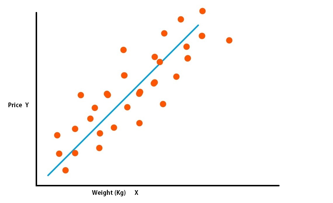 linear regression diagram - Python