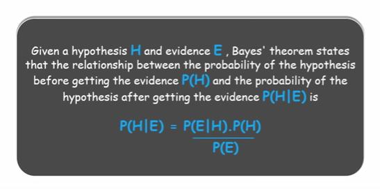 Bayes Theorem in Python