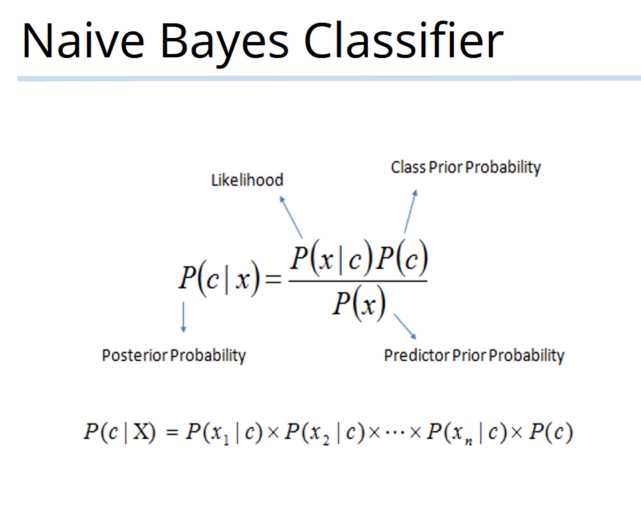 Formula of Naive Bayes theory