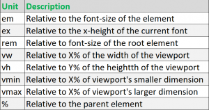 relative units in HTML