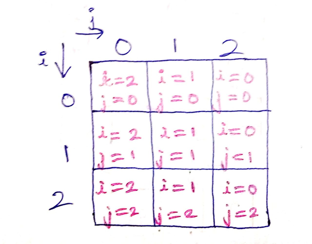 Rotation of a square matrix in C++
