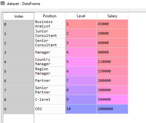 Dataset - implement Random Forest Algorithm for Regression in Python