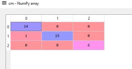confusion matrix for PCA