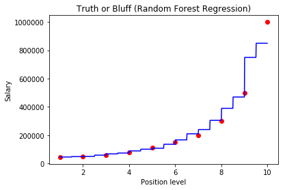 visualize the predicted results of random forest regression