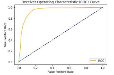 roc output Python