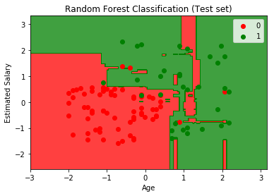 Visualization of test set result
