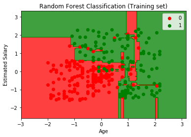 Visualize the train set data of random forest classification