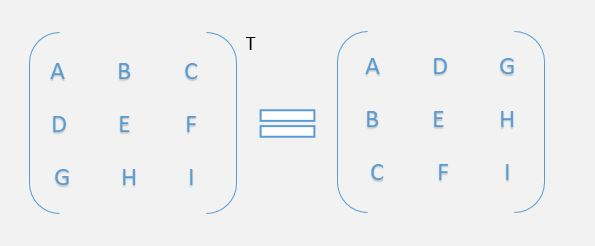 transpose of a matrix in C++