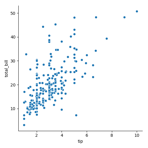 Scatter plot or scatter graph with seaborn module