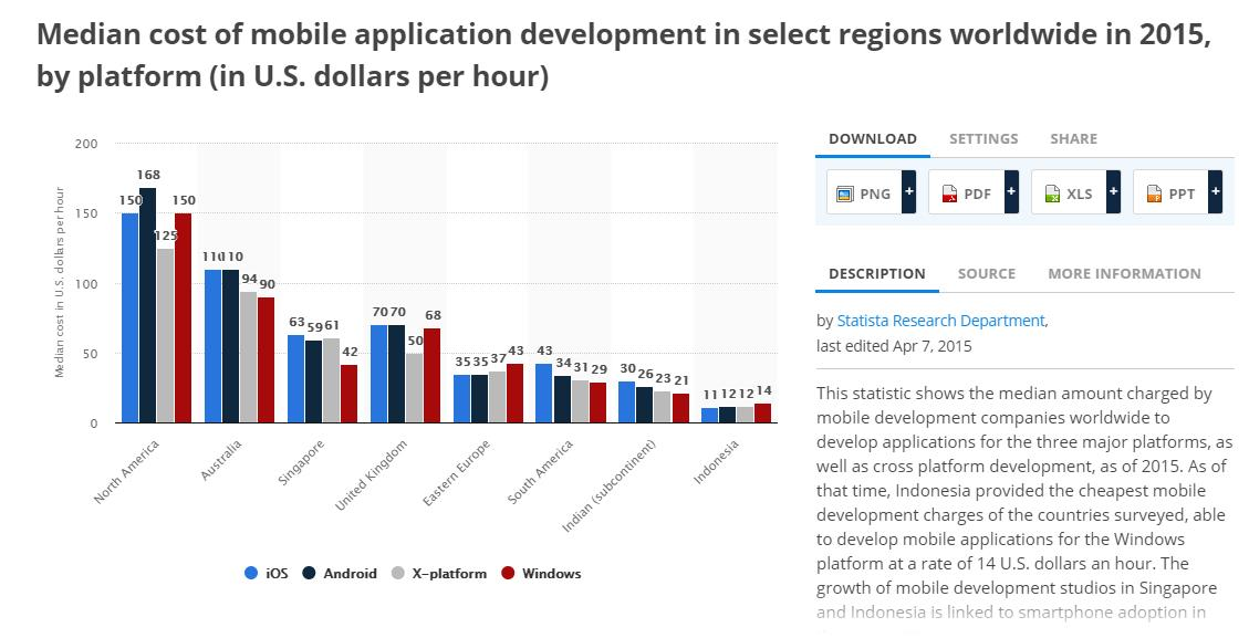 Median cost of mobile application development in select regions worldwide in 2015