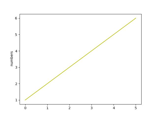How to change line color in matplotlib - CodeSpeedy
