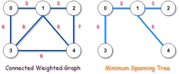 Kruskal's minimum spanning tree in C++