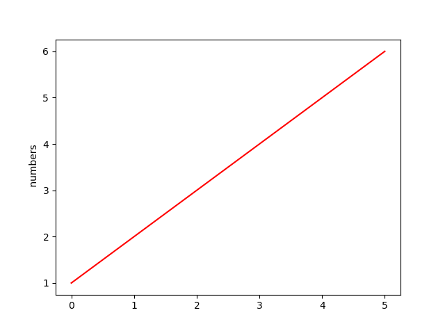 matplotlib line color red