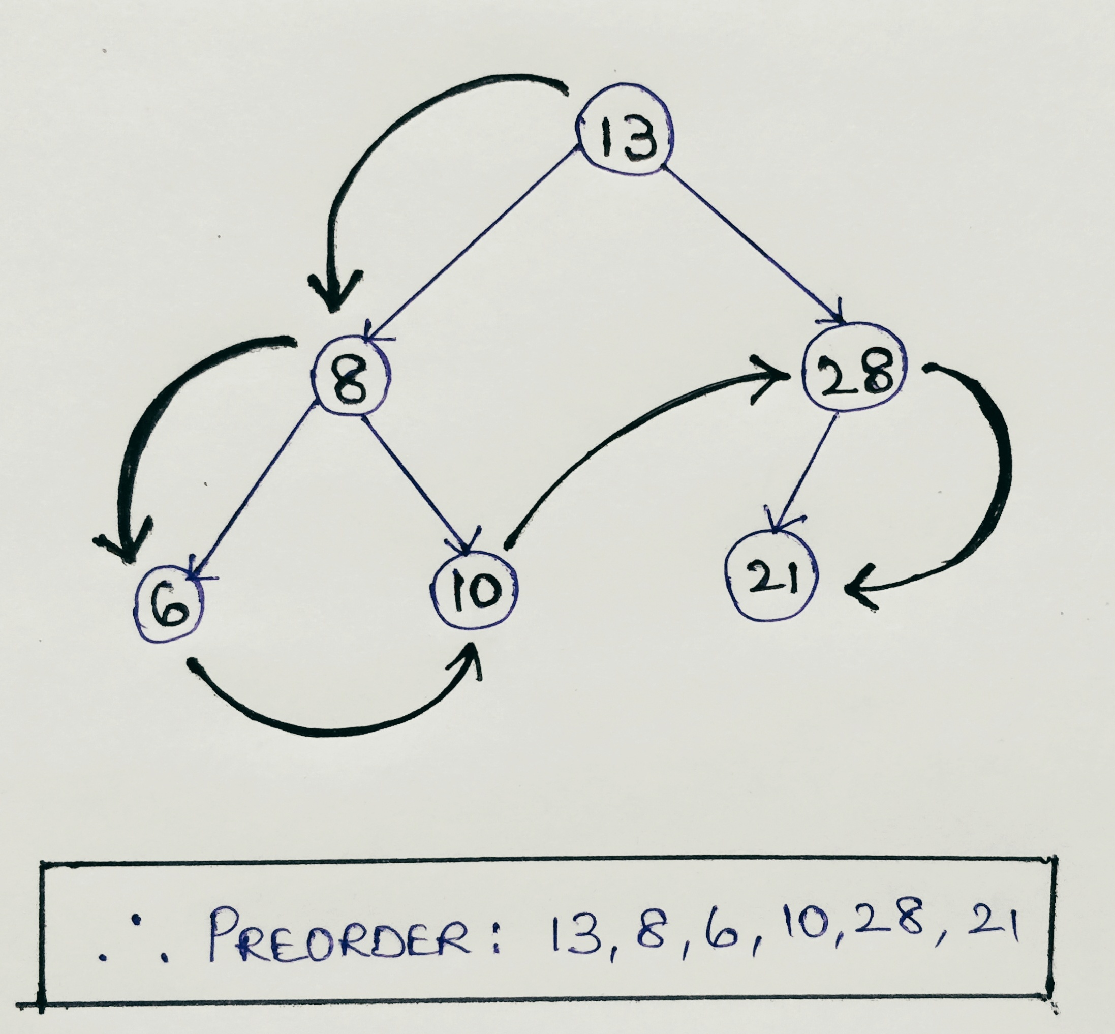 Preorder tree Traversal using Recursion in Java