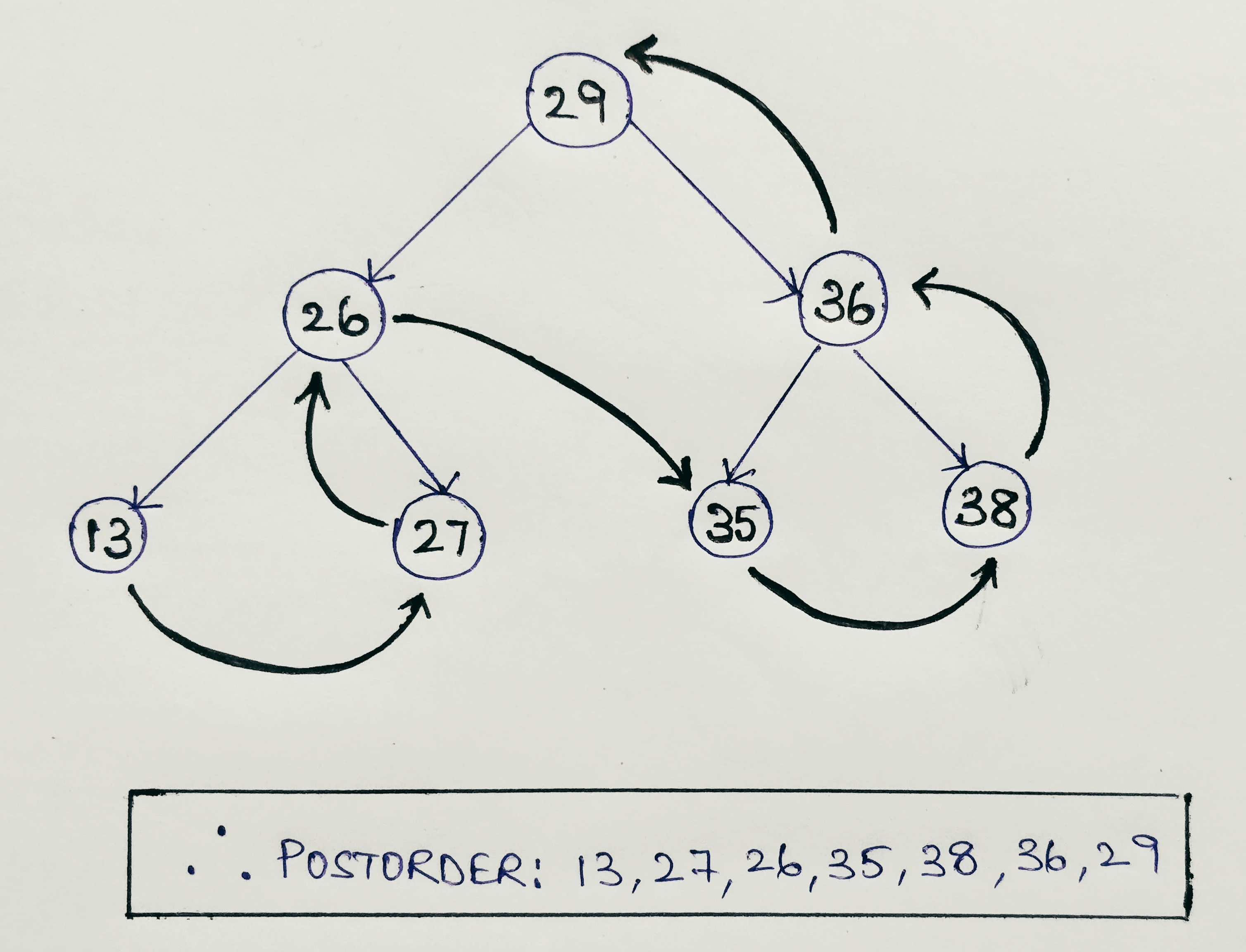 Postorder tree Traversal using Recursion in Java