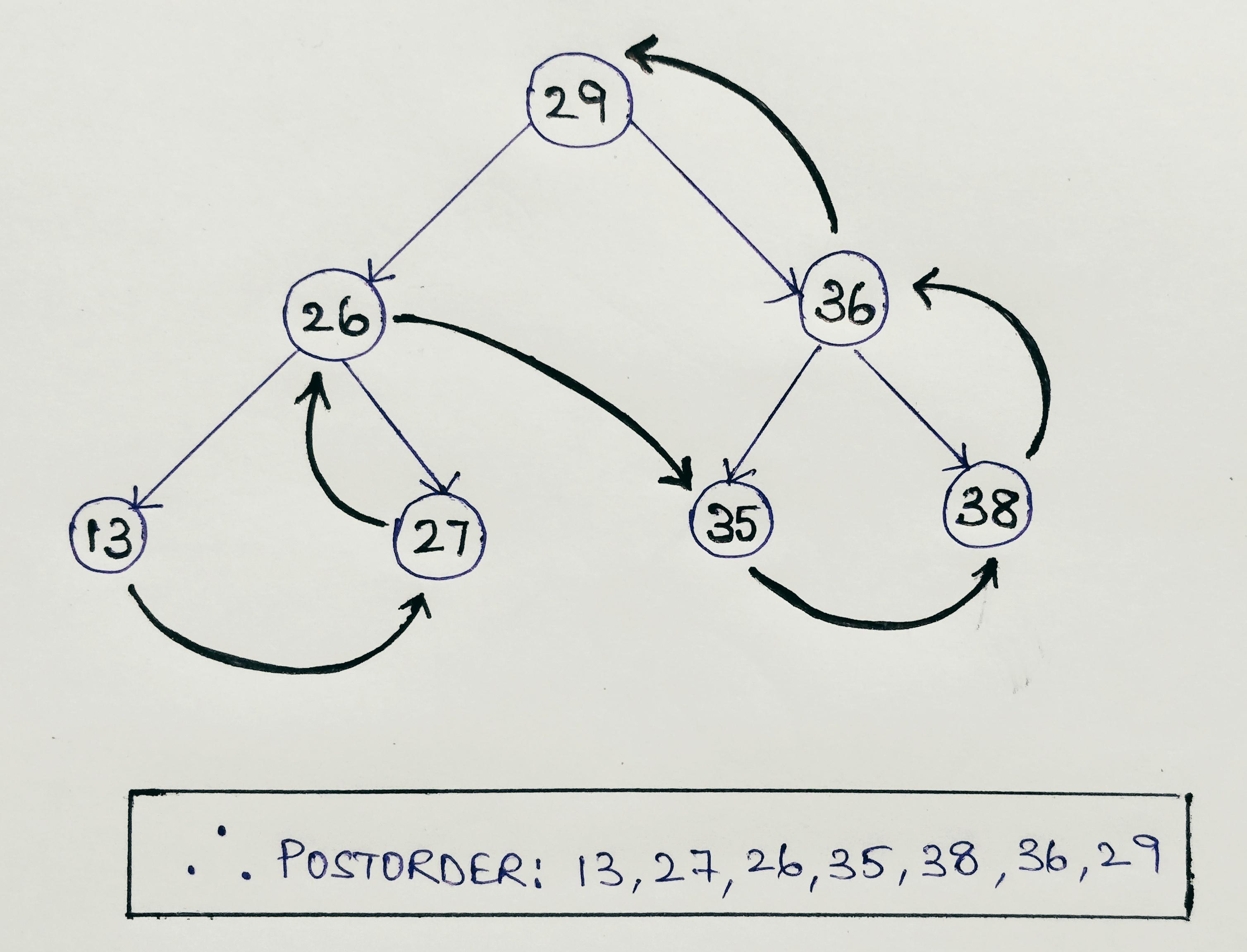Postorder tree Traversal using Recursion in Java