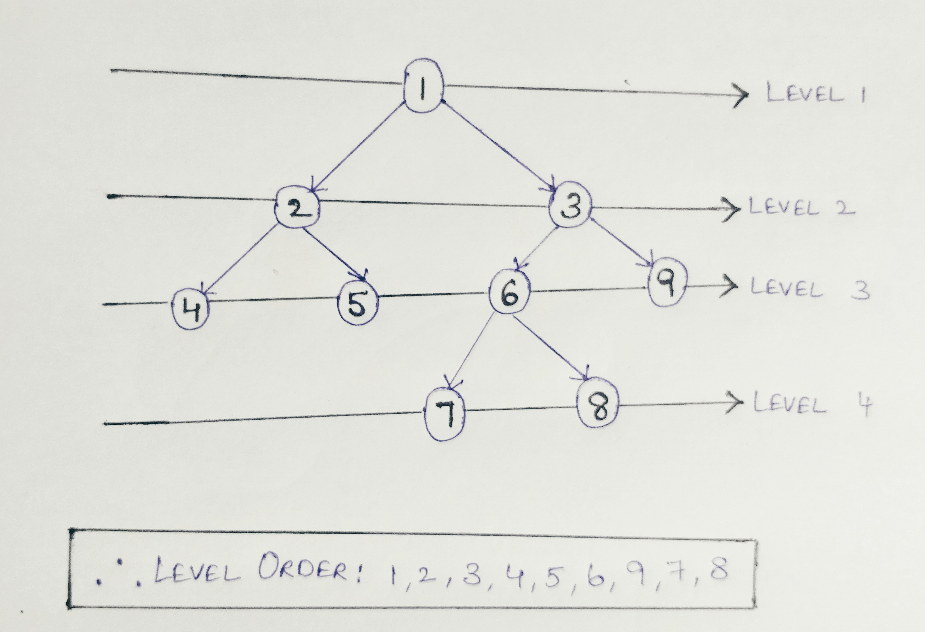 Level Order tree Traversal implementation in Java