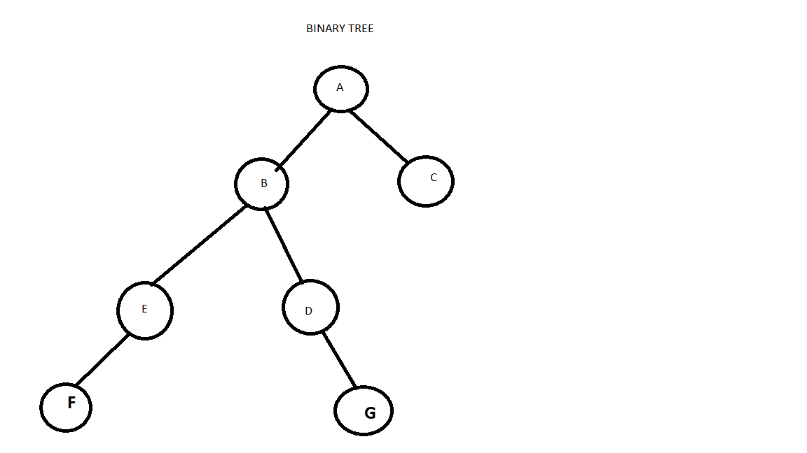 No sibling nodes in a Binary Tree in java