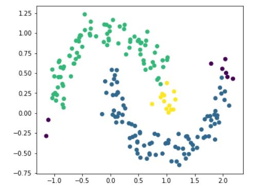 Anomaly detection in Python using scikit-learn