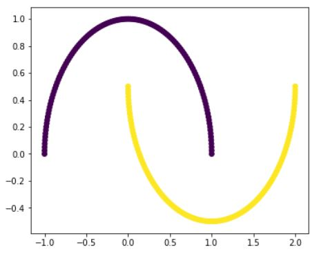 cluster is obtained(a line) without any outliers