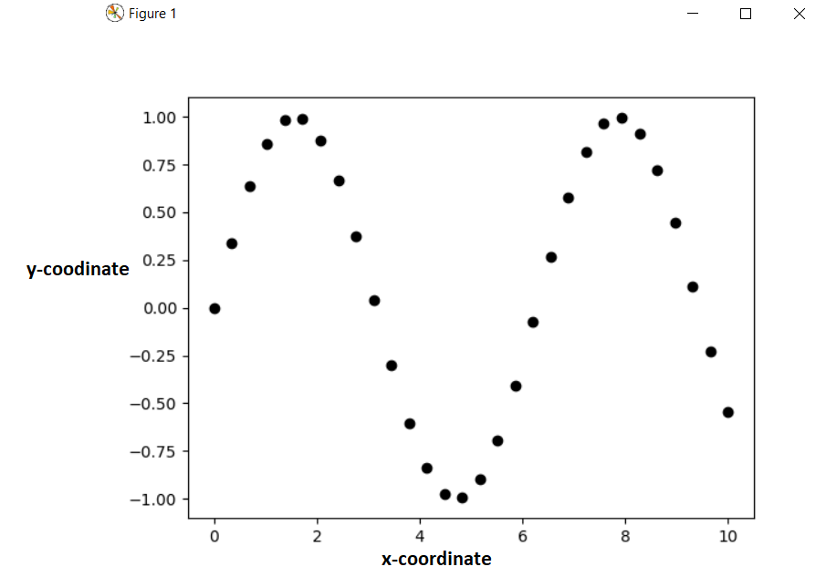 plot a sine function point in matplotlib python