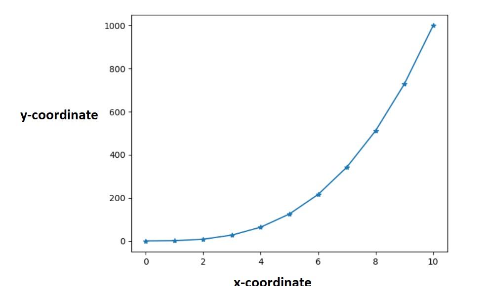 How to set axis range in Matplotlib Python
