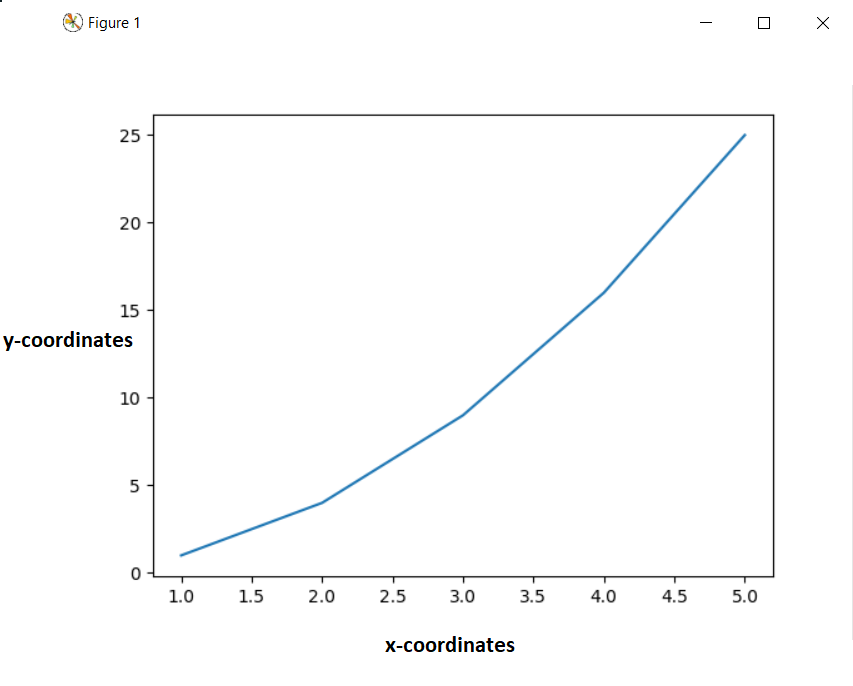 Set or Change the Size of a Figure in Matplotlib with Python