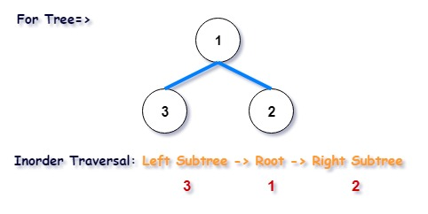 Morris Inorder Tree Traversal in C++
