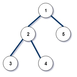 input tree: Morris Inorder Tree Traversal in C++