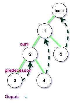 3rd iteration of Morris Postorder Tree Traversal in C++