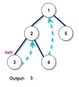 Morris Inorder Tree Traversal in C++ - CodeSpeedy