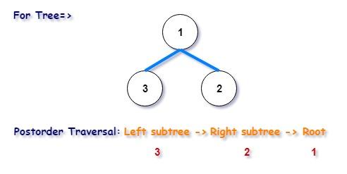 Morris Postorder Tree Traversal in C++