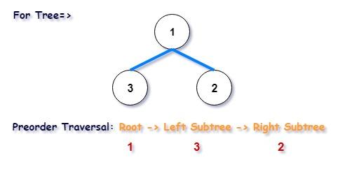 Morris Preorder Tree Traversal in C++
