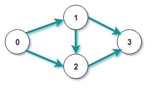 Topological Sort in C++