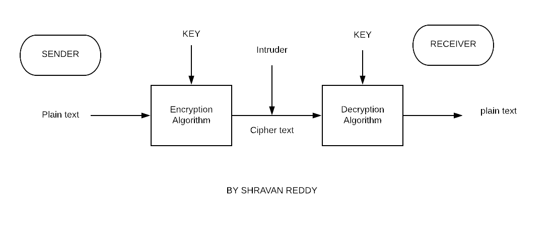 Encryption and Decryption of String using Python