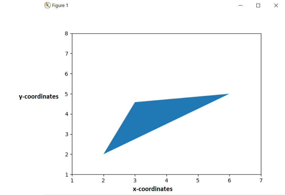Triangle shape in matplotlib - Python