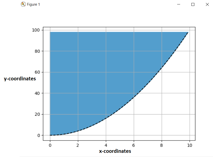 Filling color between y-axis and curve in matplotlib