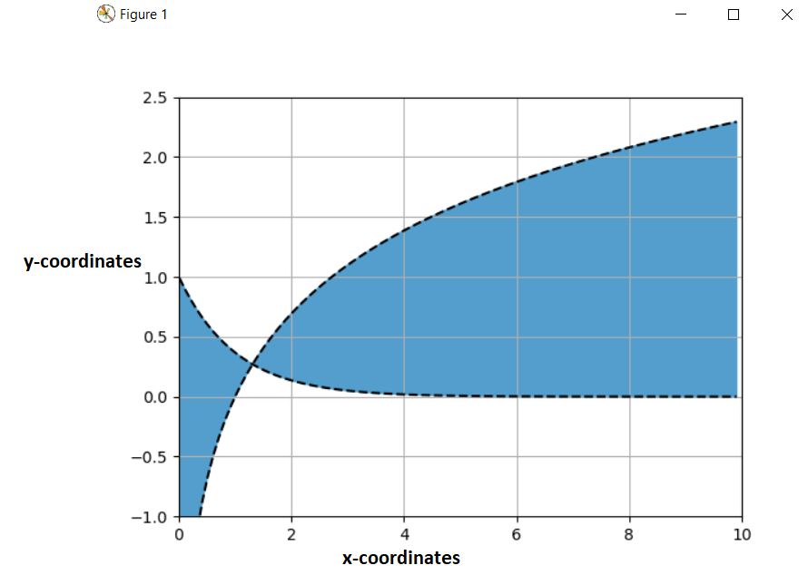 Fill color between two curves in matplotlib