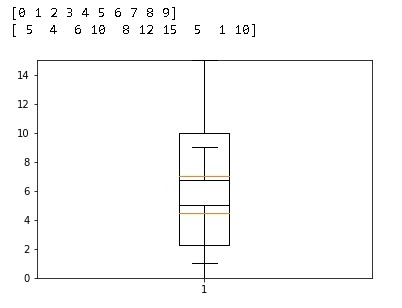 box plot python matplotlib