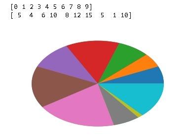 pie function