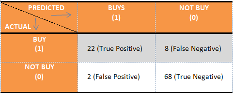 Confusion matrix we get from our example considering Buying a Product as positive (1)