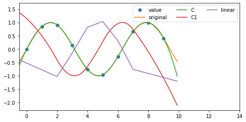 how to find derivative of a spline in Python using SciPy
