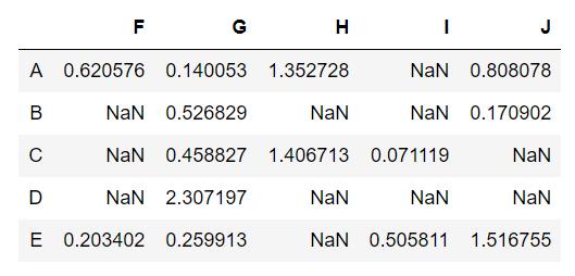 Handling Missing Data Using Pandas in Python