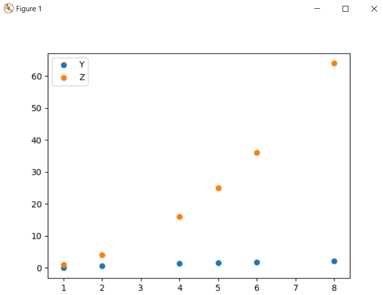 Scattered plot of two types of points in the same plot