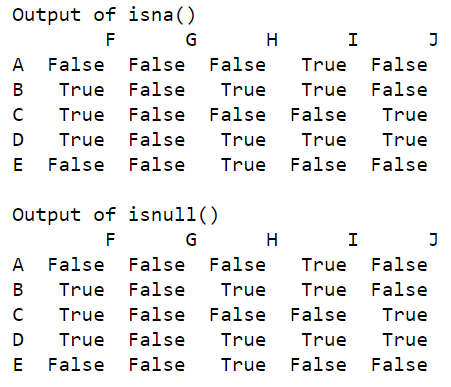 Checking null values using isna() and isnull()